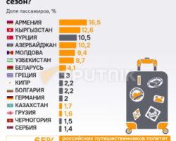 «Бархатный сезон»: россияне предпочитают отдохнуть в Армении